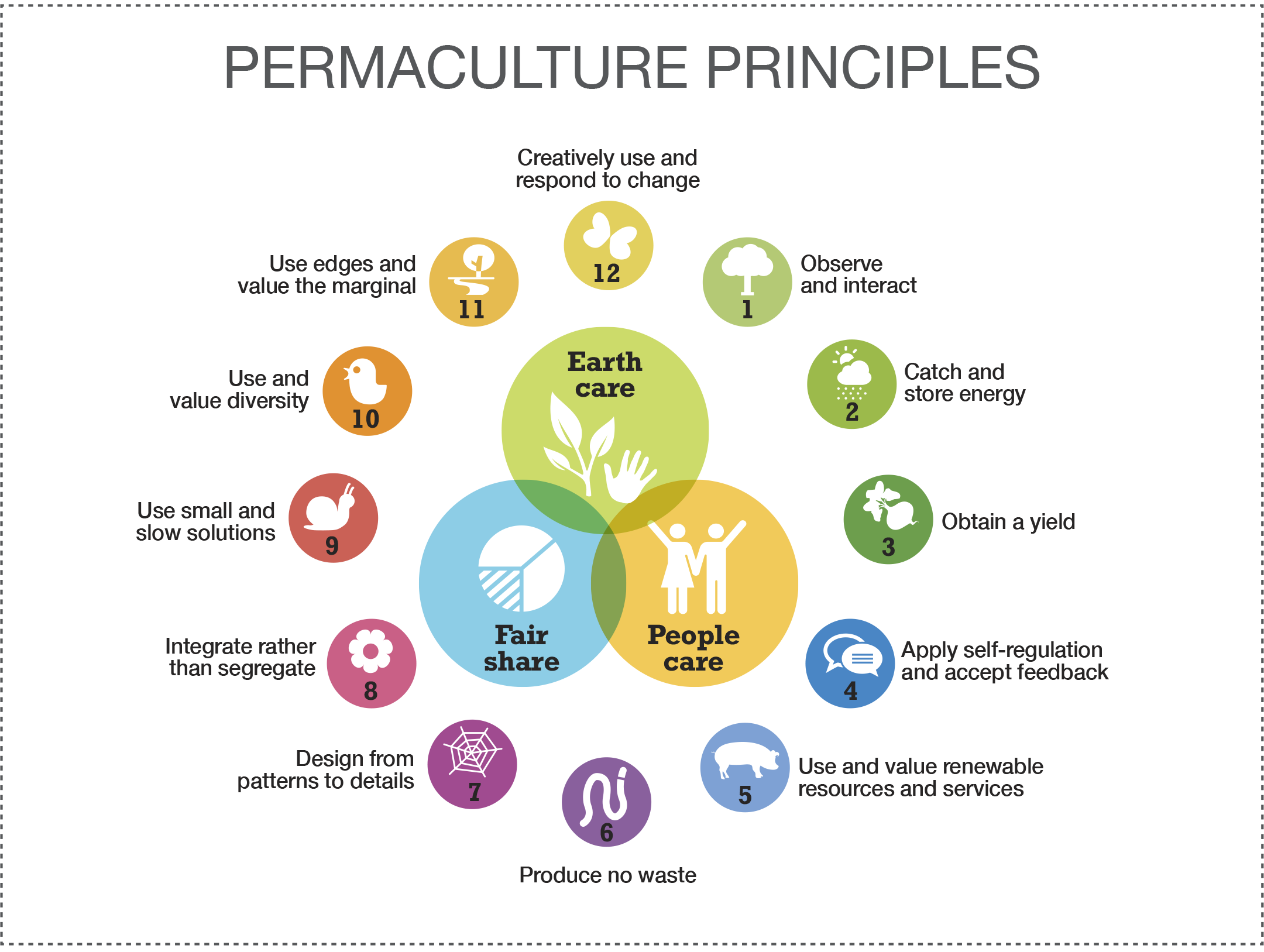 Sept 29-30:- Intro to PermaCulture @Hockerton Housing Project (HHP)